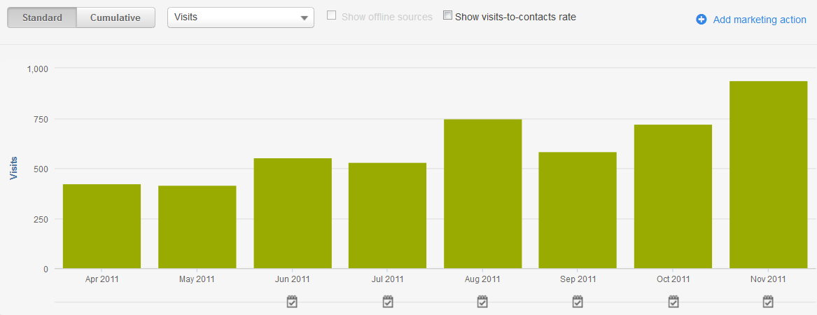 Onesource-organic-visits-graph-2-1