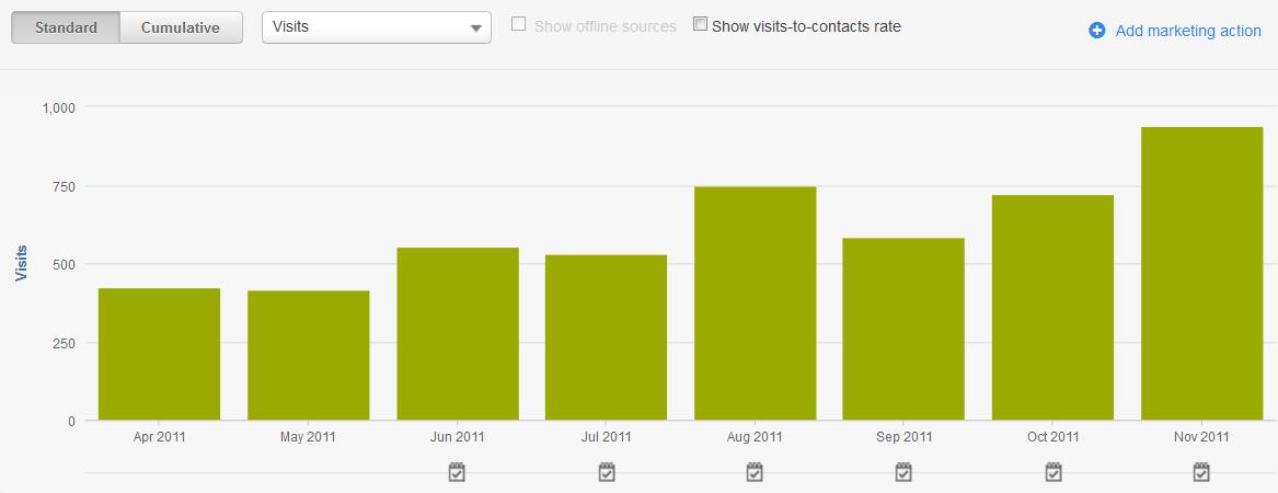 Onesource-organic-visits-graph-2-1