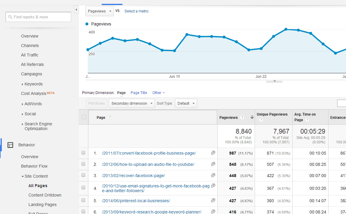 Analytics5-Popular-Pages
