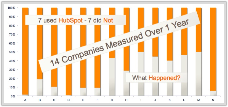 14 businesses on Hubspot