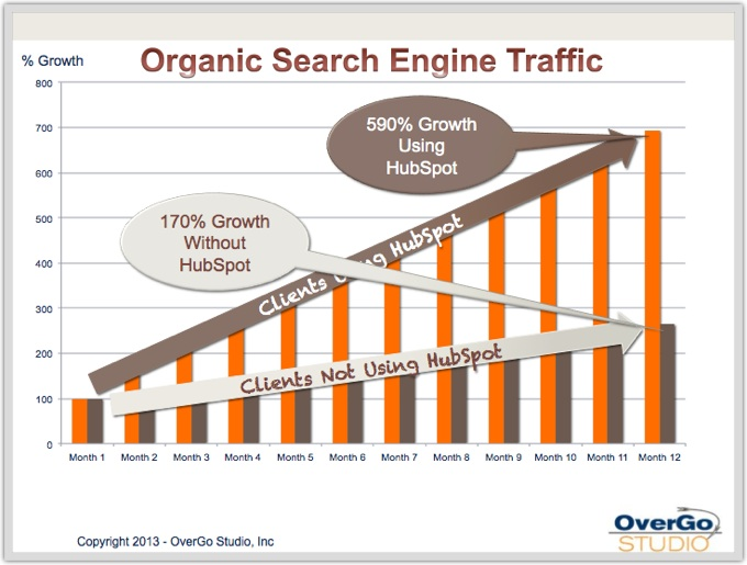 Organic search traffic HubSpot