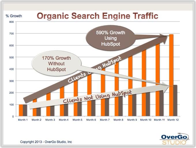Organic search traffic HubSpot