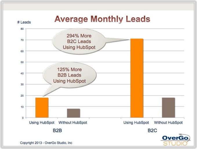 average leads using hubspot