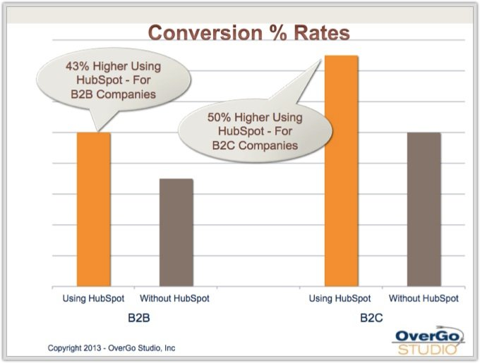 conversion rate using hubspot