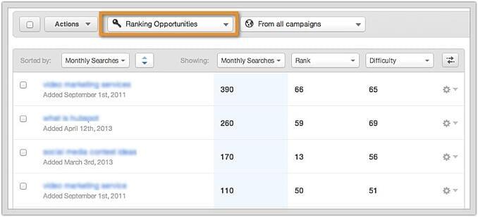 HubSpot keyword tools