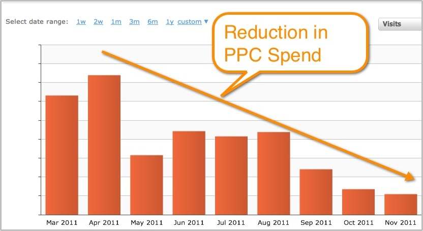 reduce-ppc-spend