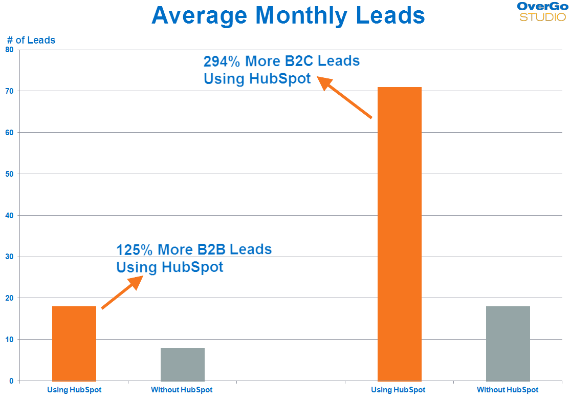 hubspot-average-monthly-leads