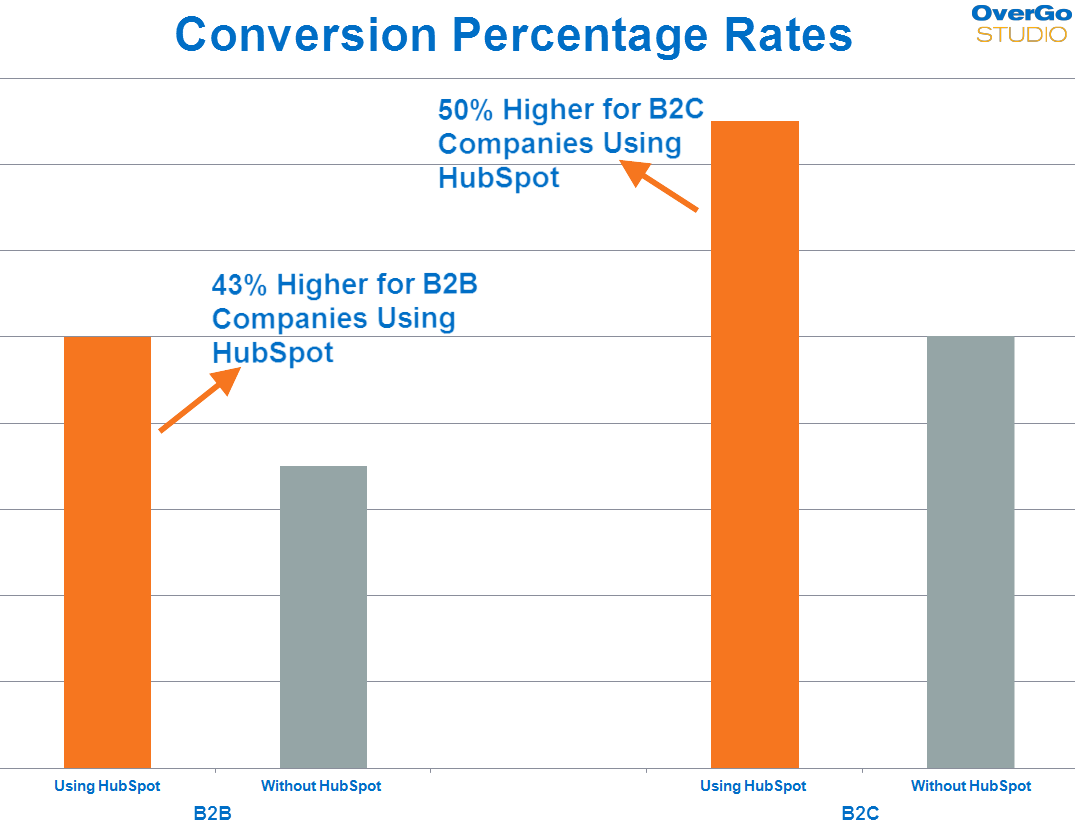 website-conversion-rates-with-hubspot-1