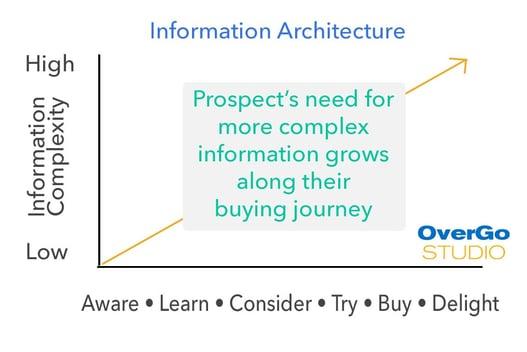Information-Architecture.jpg