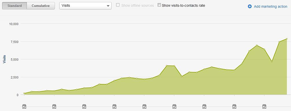Onesource-organic-visits-graph-all-timer