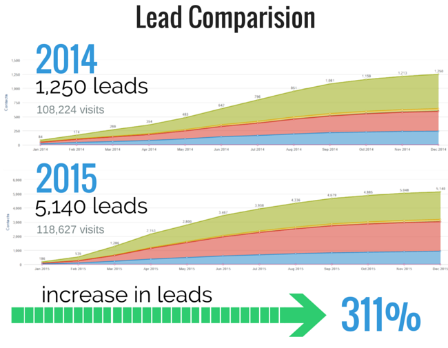 marketing-automation-success-story-with-hubspot.png