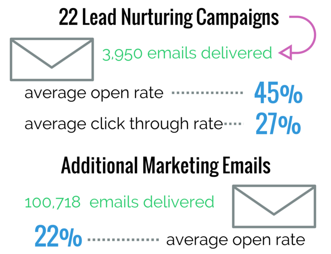marketing-automation-success-with-hubspot-email.png