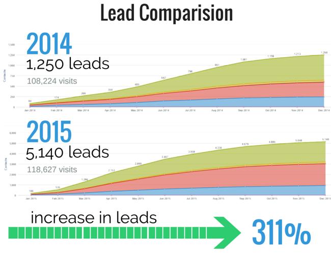 overgo-studio-client-growth-story-peak-season-3.png