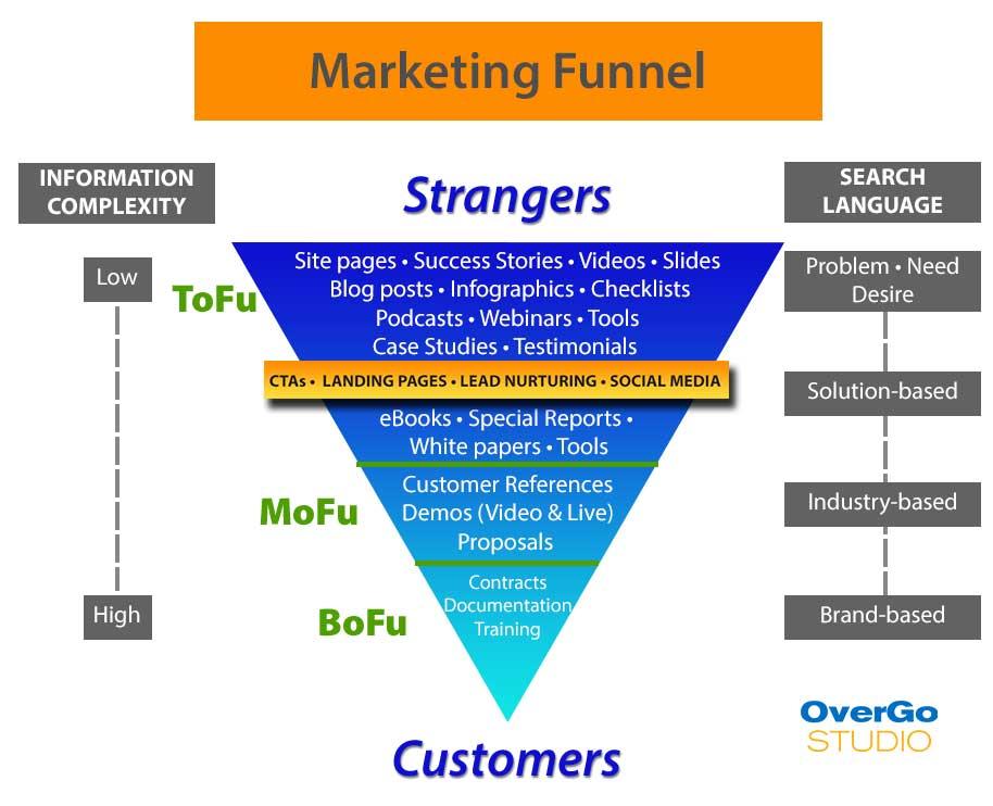 IMS-OGS_Marketing-Funnel-2017.jpg